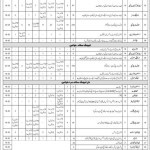 Teachers Jobs & Non Teaching Jobs Available in FGEI (C/G)
