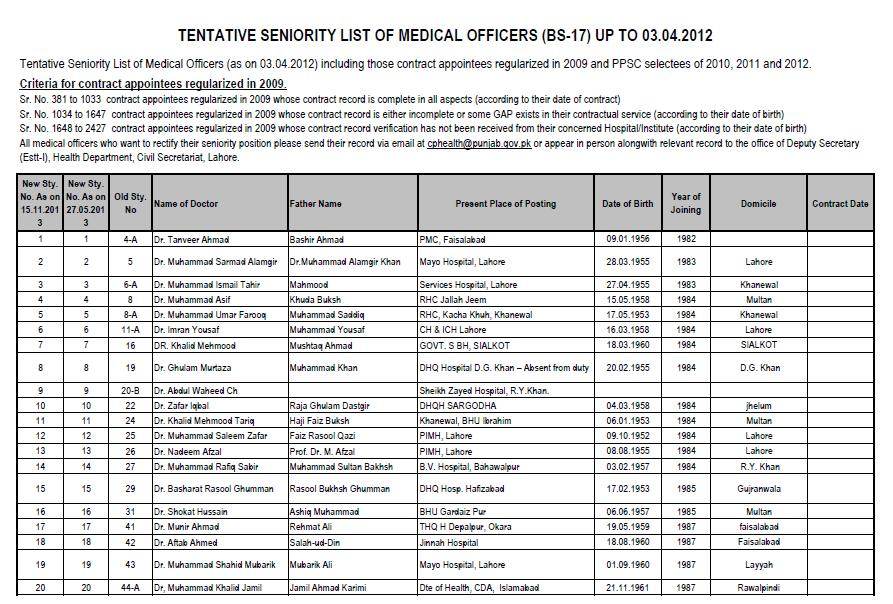 Seniority List of Medical Officres