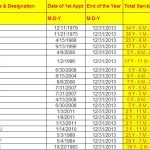 Calculate Total Length of Service & Age for all the Employees in MS Excel Sheet