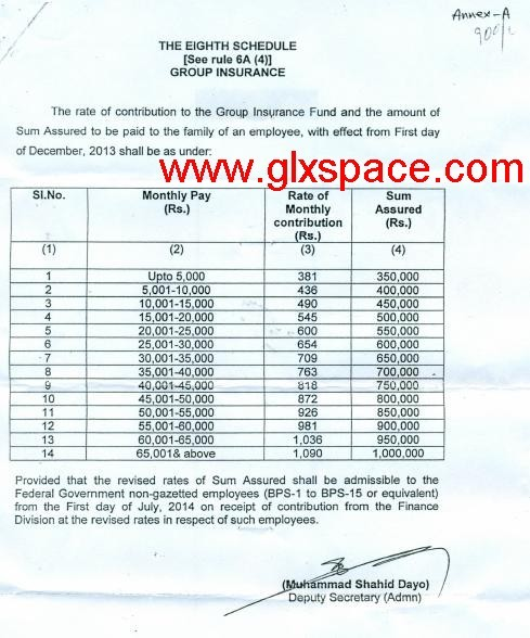 G Insurance Rates