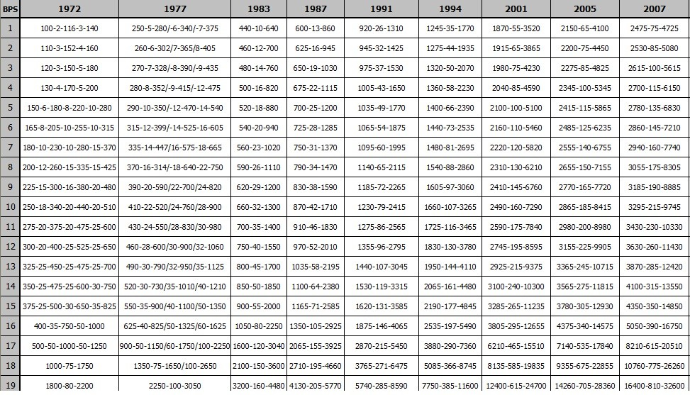 Revised Pay Scales Charts 1972 to 2011 with Separate Sheets