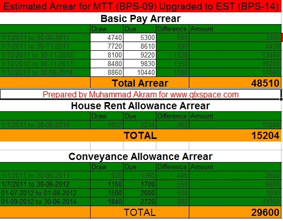 Arrear Calculation Upgradation
