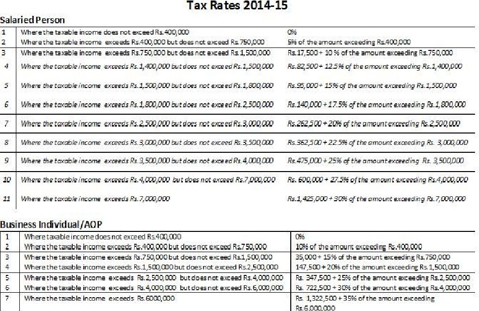Tax Rates 2014-15 for Salaried Persons