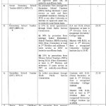 Notification of Recruitment Rules in Education Department Sindh