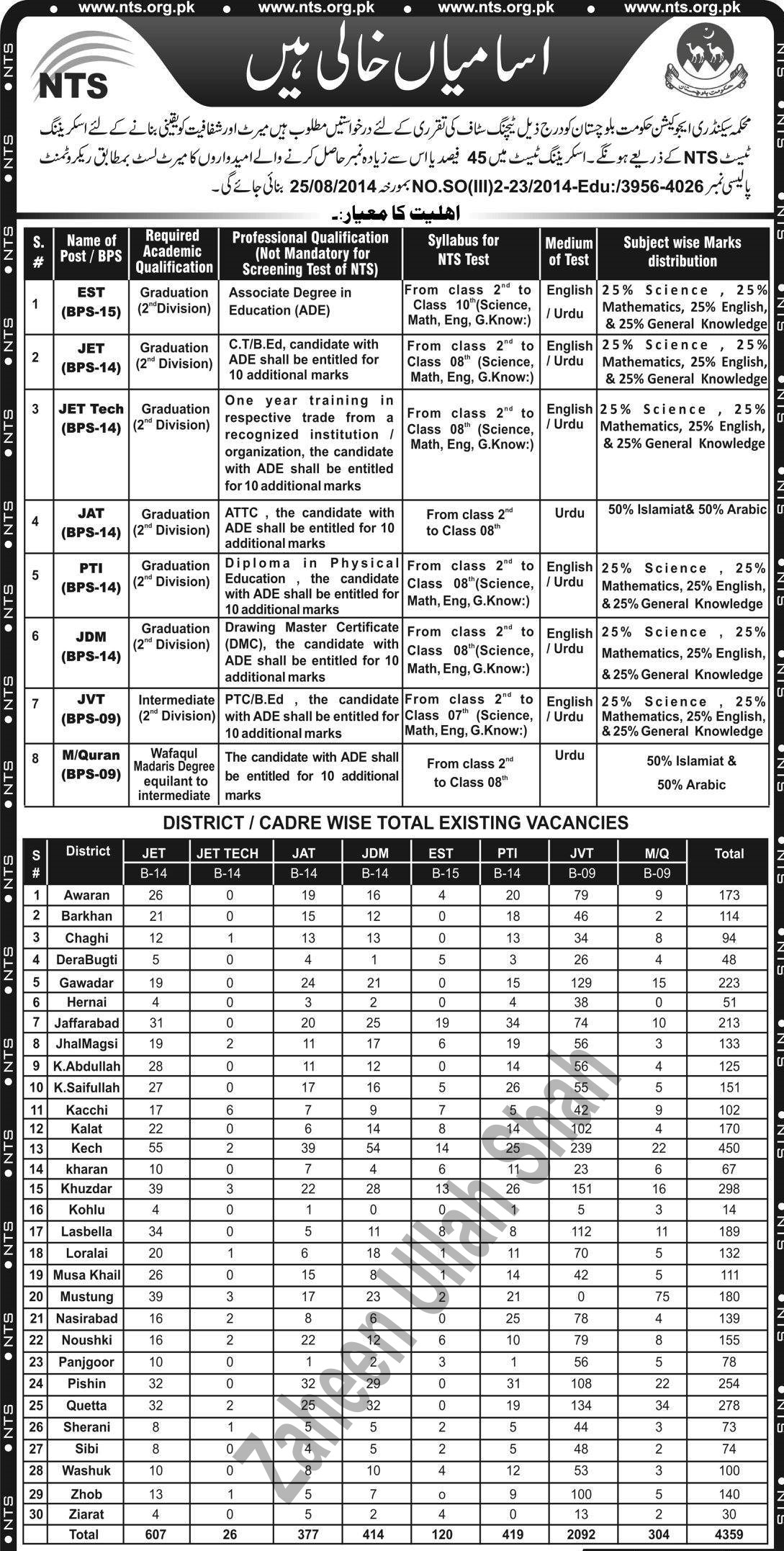Teachers Vacancies Baluchistan