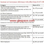 Increase in Conveyance Allowance for the Govt Employees Since 1987
