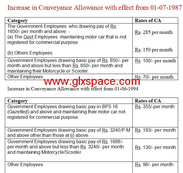 Increase in Conveyance Allowance