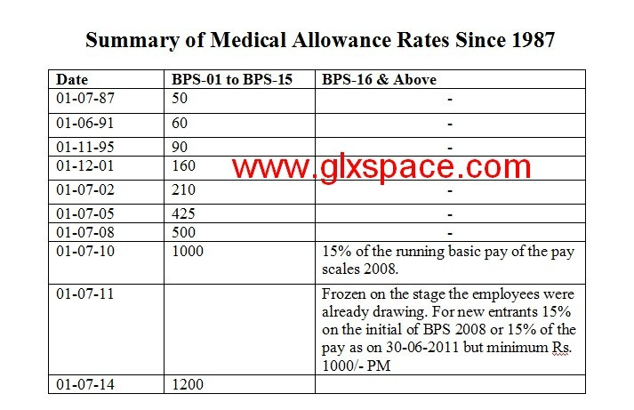 Medical Allowance Rates