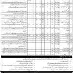 Vacancies in CMH Abbottabad