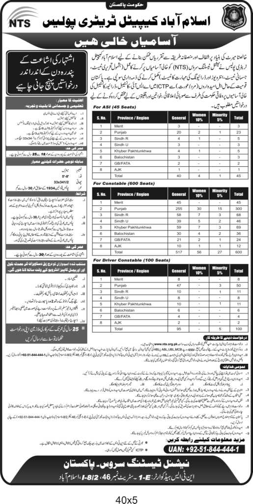 745 Vacancies in Islamabad Capital Territory Police