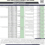 1430 Vacancies at Utility Store Corporation of Pakistan