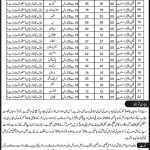 Vacancies of Family Welfare Assistants-Population Welfare Department Punjab