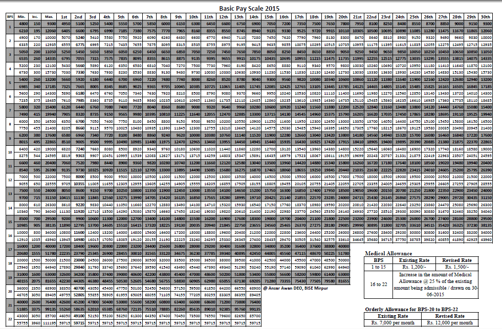 Revised Pay Scales Chart 2015