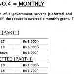 Detail of Grants from Benevolent Fund for Punjab Govt Employees