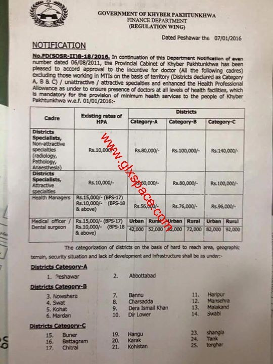 Health Professional Allowance for KPK