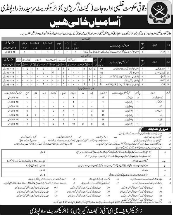 Vacancies in Federal Govt Educational Institutions