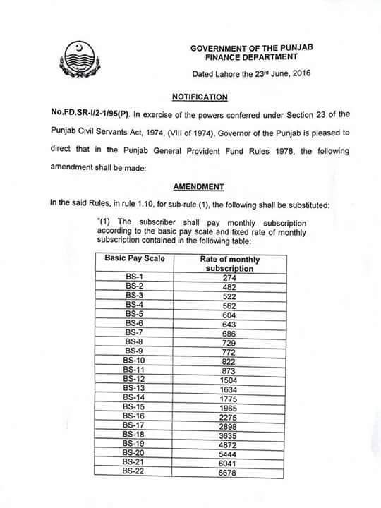Revised Rates of GP Fund