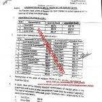 Notification of Upgradation of Clerical Posts Azad Jammu & Kashmir