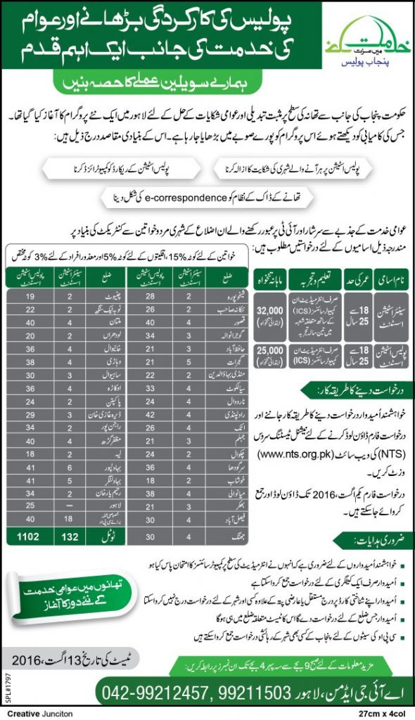 Vacancies in Punjab Police 2016
