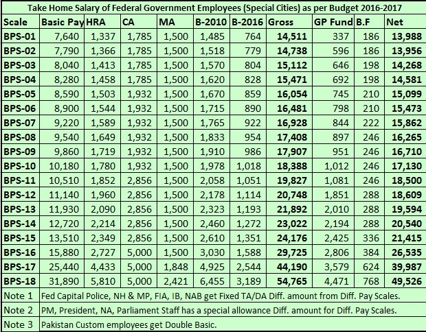 Estimated Take Home Salary of Newly Appointed Employees (Federal) 2016-17