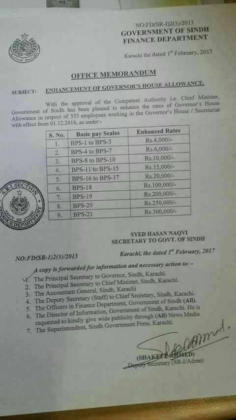 Governor's House Allowance
