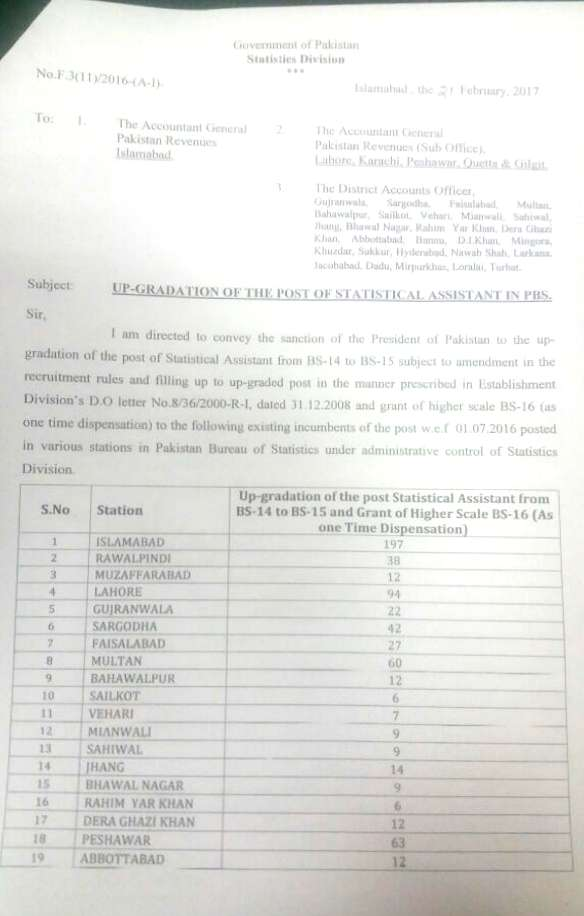 Pakistan Bureau of Statistic-Upgradation of the Post Statistic Assistant