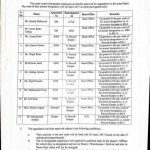 Notification of Upgradation of the Actual Basic Pay Scale of the Present Designation