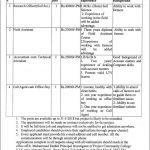 Vacancies Announced in Various Departments of Pakistan