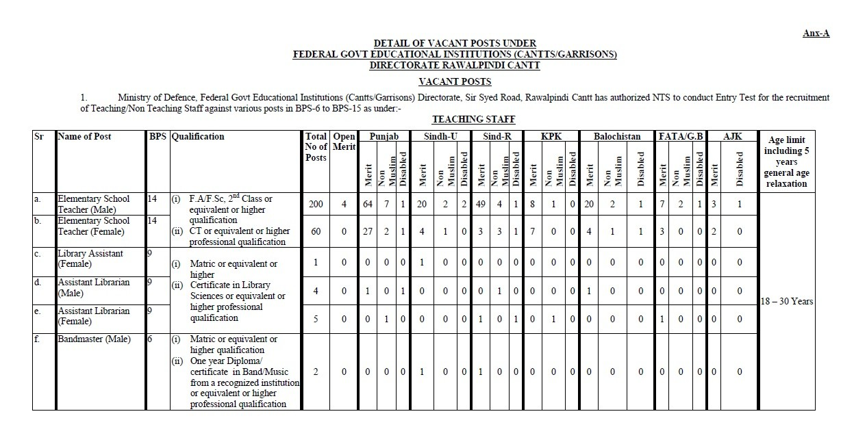 Advertisement of FGEI Teaching Vacancies 2017 & Non-Teaching Staff Vacancies