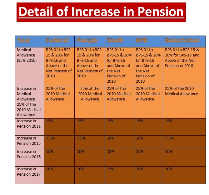 Download Pension Calculation Sheet 2017 KPK & Sindh