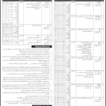 1221 Vacancies Intelligence Bureau Government of Pakistan