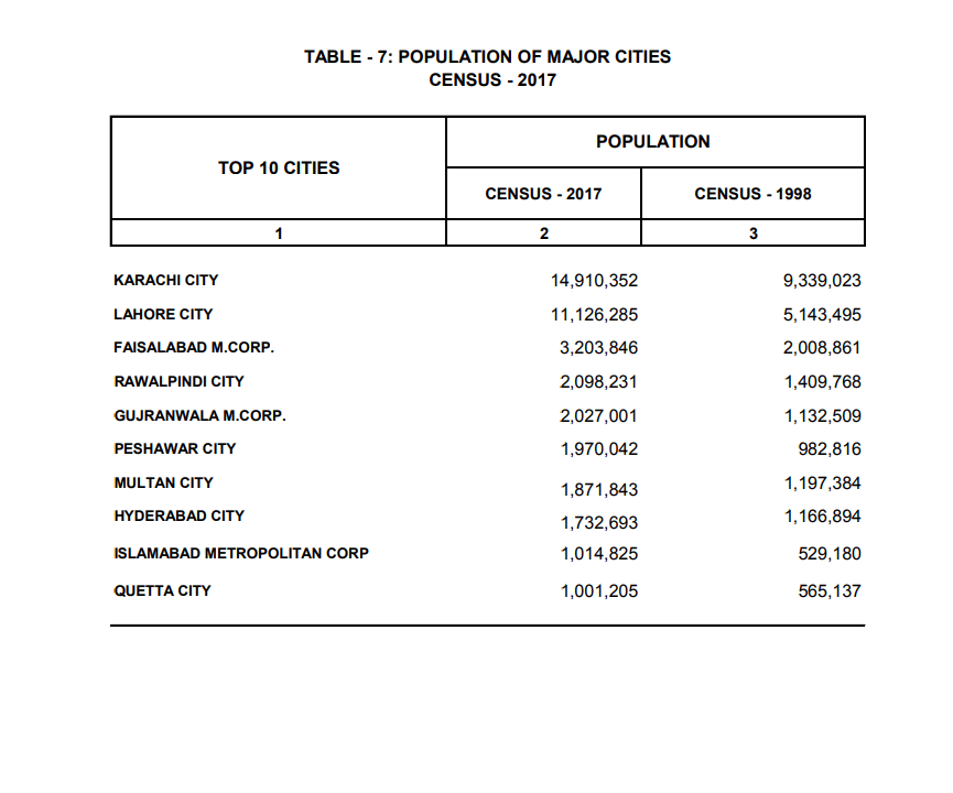 Population Major Cities According to 6th Population Census 2017
