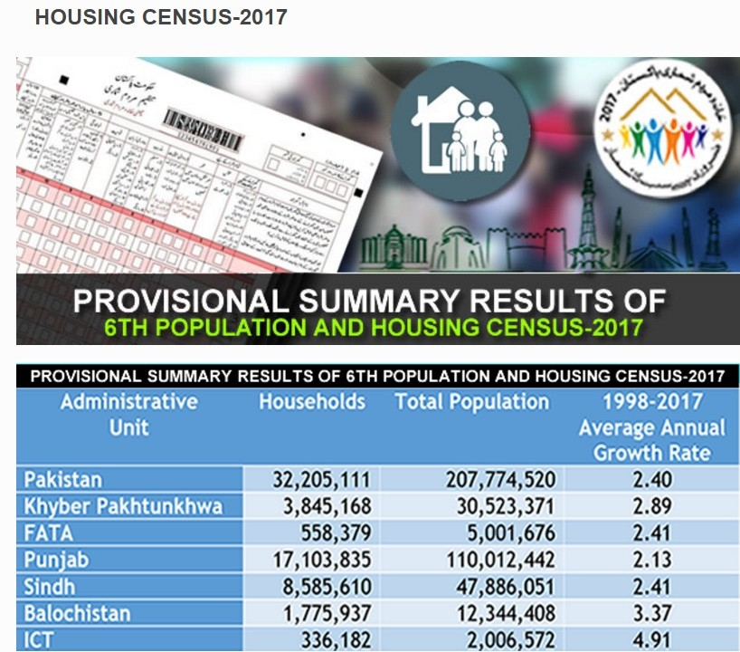 Provisional Summary Results 6th Population & Housing Census 2017