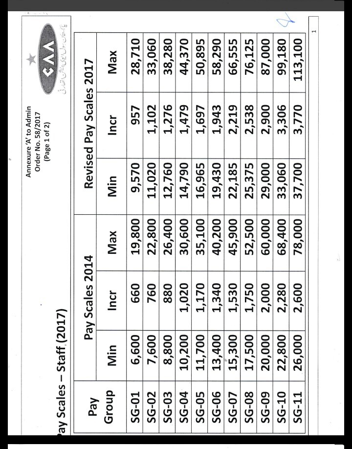 Revised Pay Scales 2017 CAA Employee