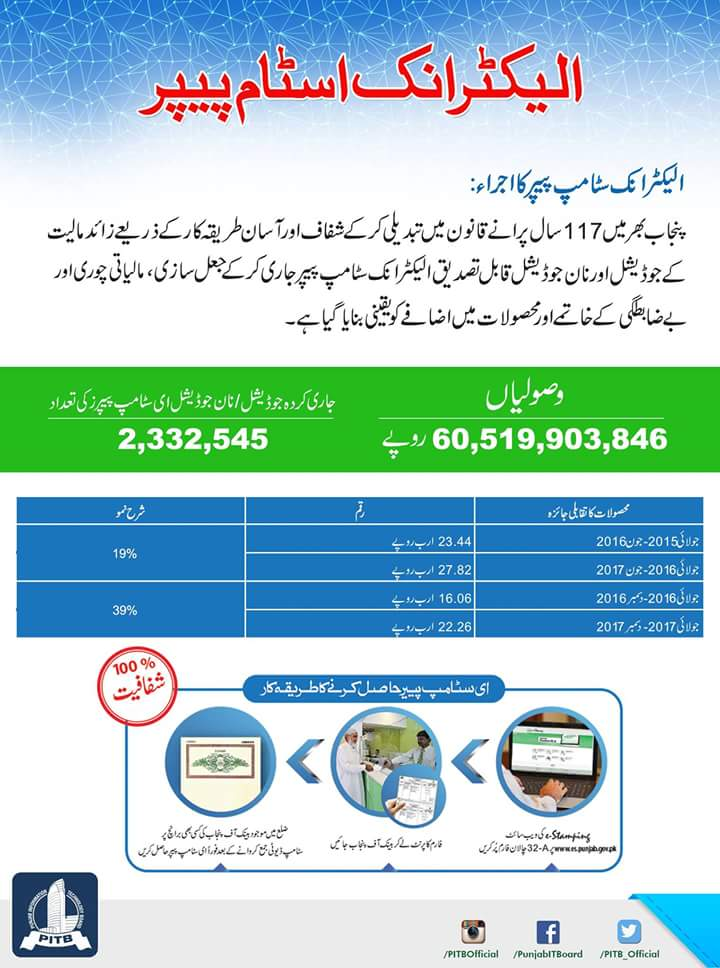 Electronic Stamp Papers