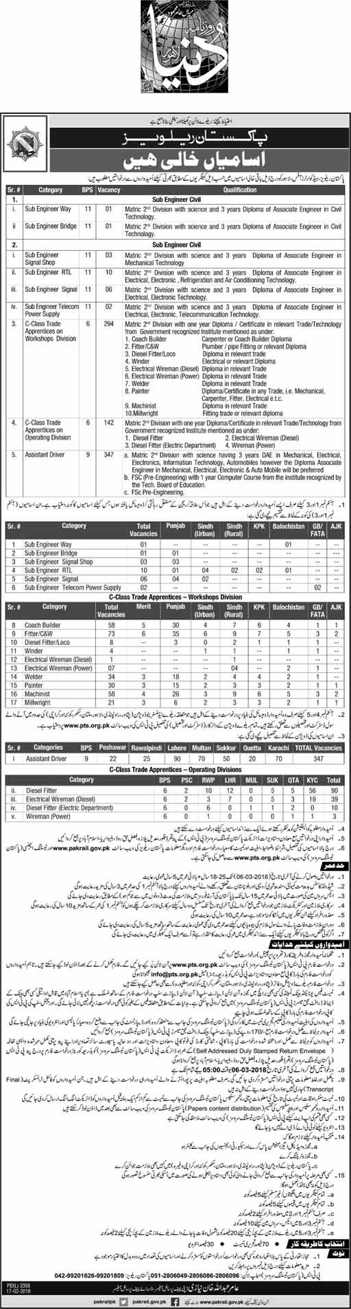 Vacancies Pakistan Railways 2018