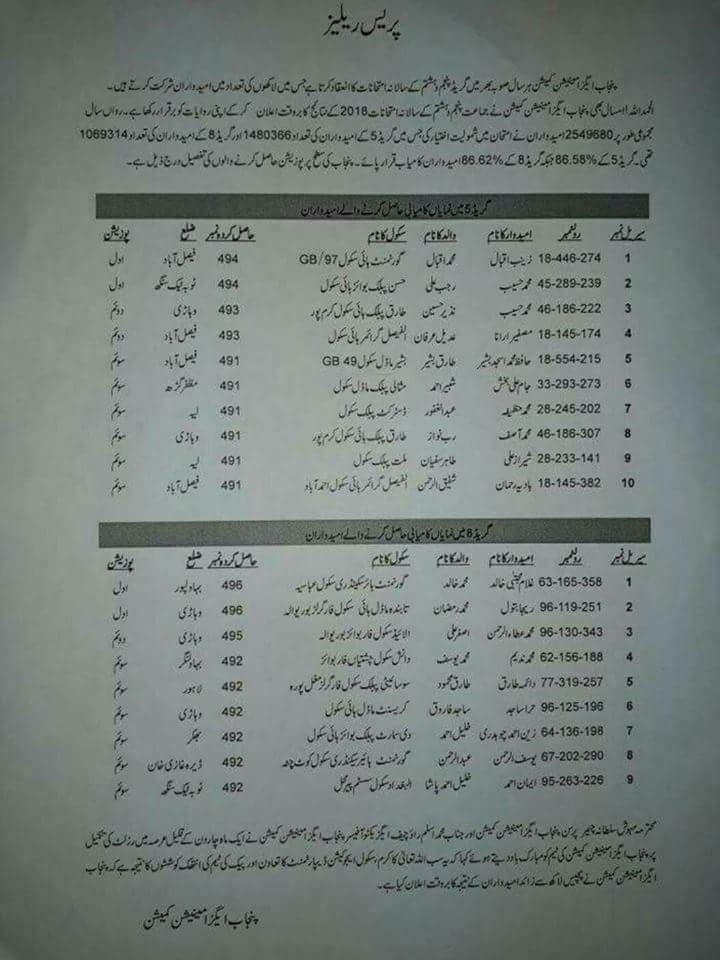 Over All Punjab Position Holder Students 2018 Grade 5 & Grade 8