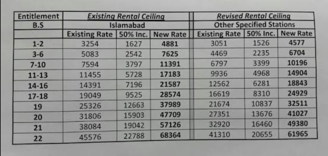 Detail of Increase Rental Ceiling Budget 2018