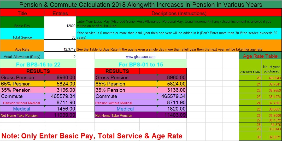 Revised Commute & Pension Calculation Sheet 2018 for Federal and Punjab Govt Pensioners