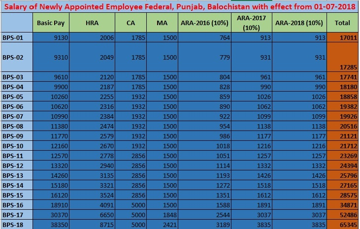 Estimated Salary Newly Appointed Employee 2017-18