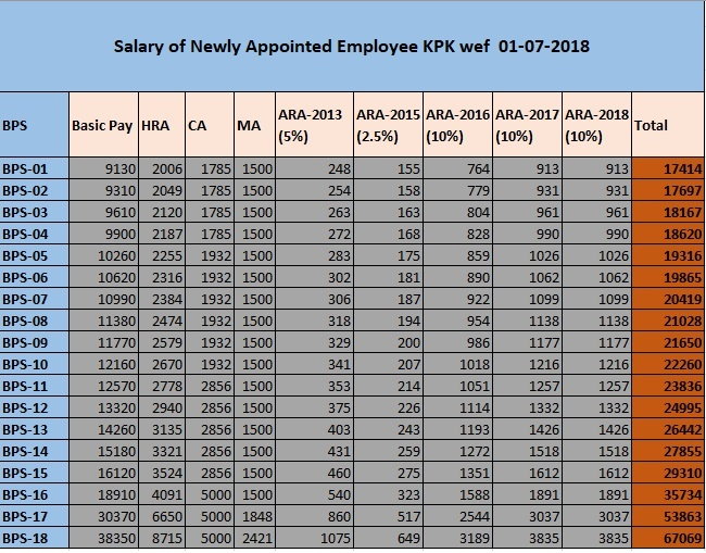 Salary of Newly Appointed Government Employee of KPK