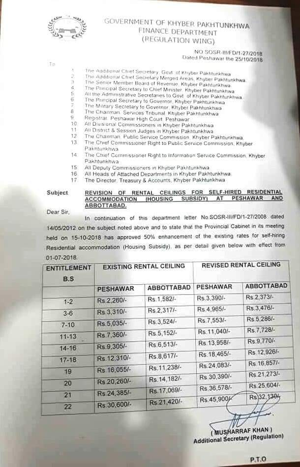 Notification of Revision of Rental Ceilings KPK