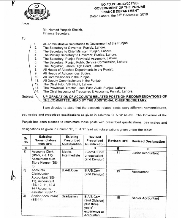 Notification of Revised Designation & Upgradation of Accounts Clerk, Accountant cum Store Keeper, Junior Accountant, Accounts Assistants & Accounts Officer Punjab