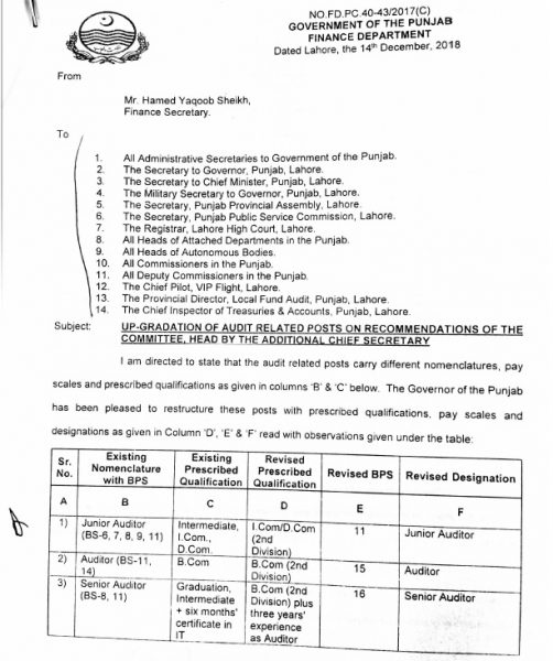 Notification of Re-Designation & Upgradation of Store Keeping Related Posts, Audit Related Posts & Various Other Posts