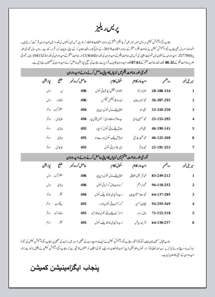 Position Holders 5th Grade & 8th Grade Examination 2019
