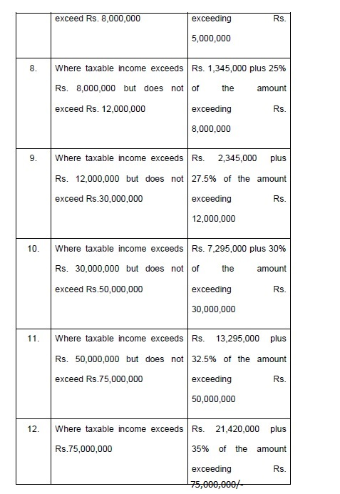 Income Tax Slabs for Salaried Persons
