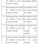 Complete Income Tax Slabs 2019-20 for Salaried Persons