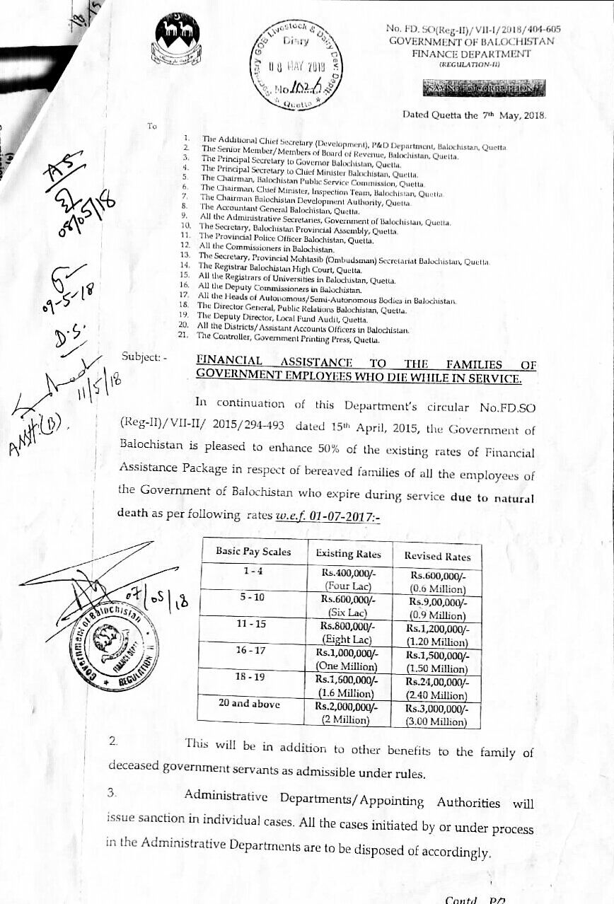 Financial Assistance Package 2018 Balochistan Govt Employees