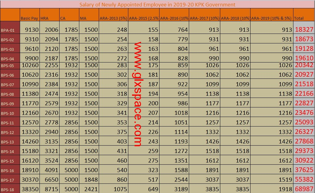 Chart of Salary of Newly Appointed Employee in 2019 KPK Government