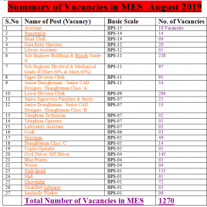 1270 MES Vacancies August 2019 (Military Engineering Service Vacancies)